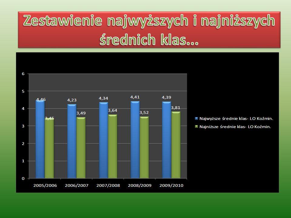 Zestawienie najwyższych i najniższych średnich klas...