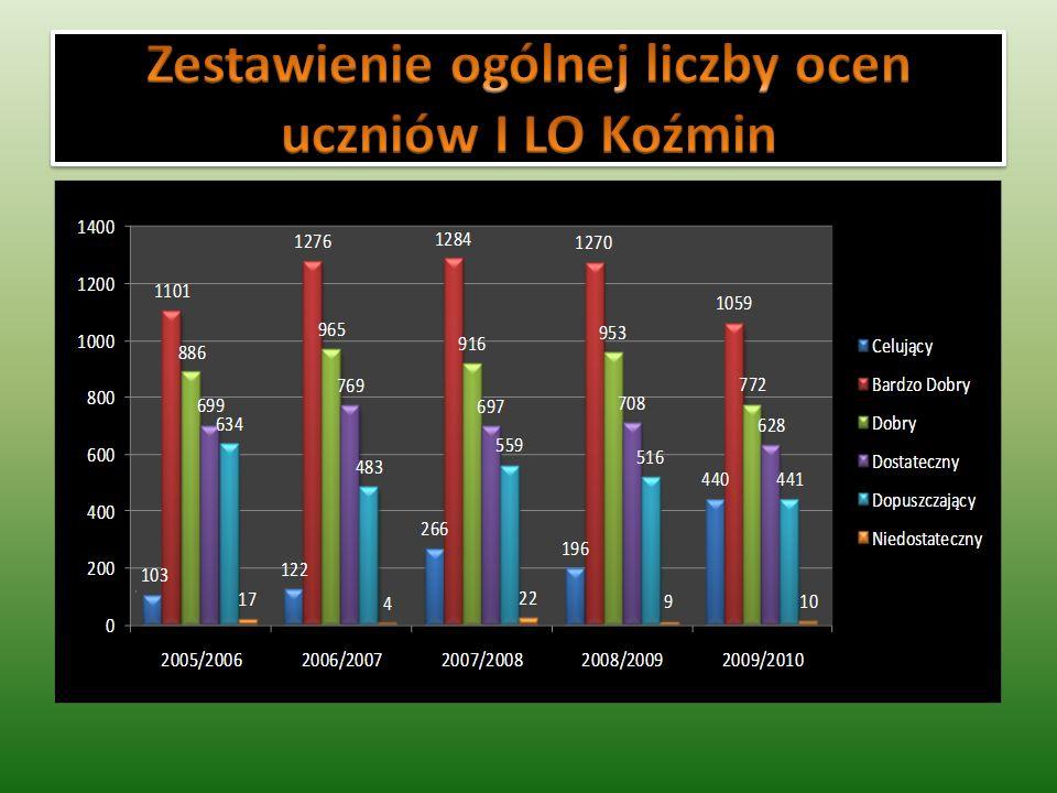 Zestawienie ogólnej liczby ocen uczniów I LO Koźmin