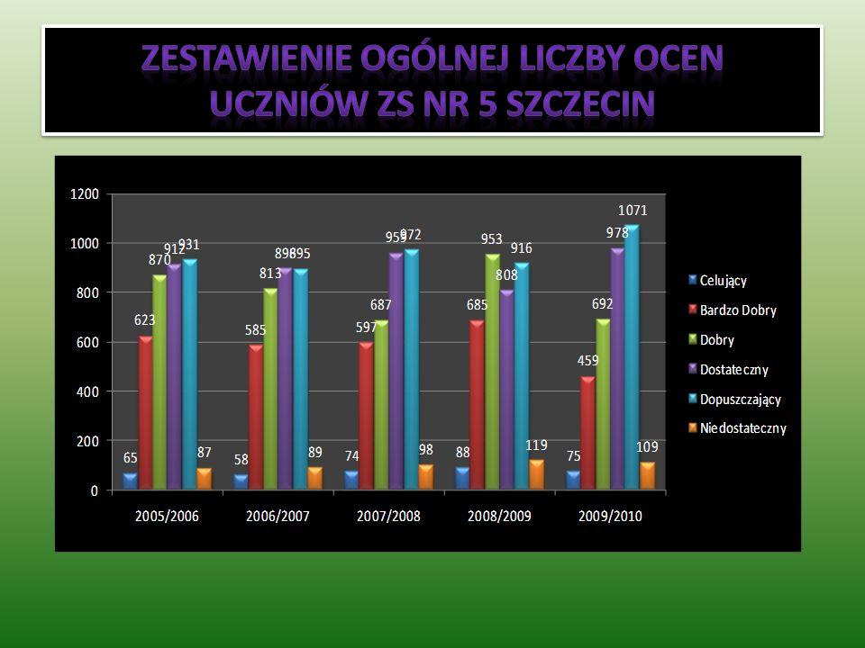 Zestawienie ogólnej liczby ocen uczniów ZS nr 5 Szczecin