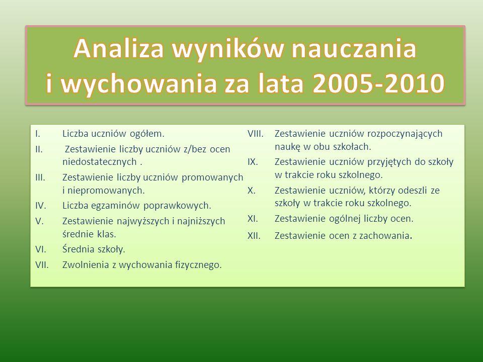 Analiza wyników nauczania i wychowania za lata 2005-2010