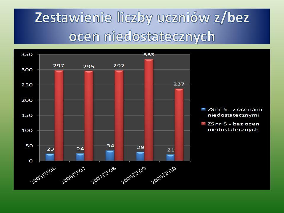Zestawienie liczby uczniów z/bez ocen niedostatecznych