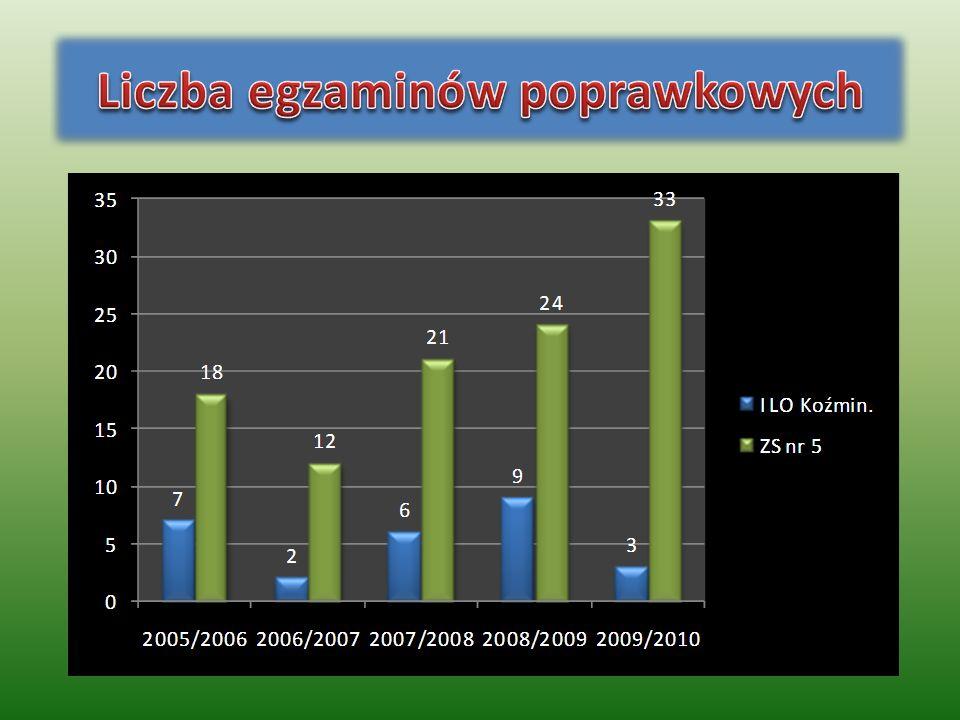 Liczba egzaminów poprawkowych