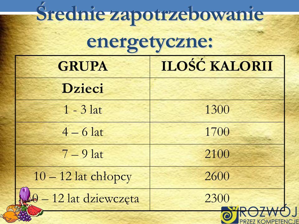 Średnie zapotrzebowanie energetyczne: