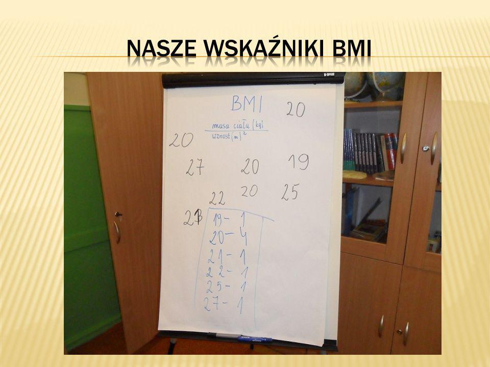 Nasze wskaźniki BMI