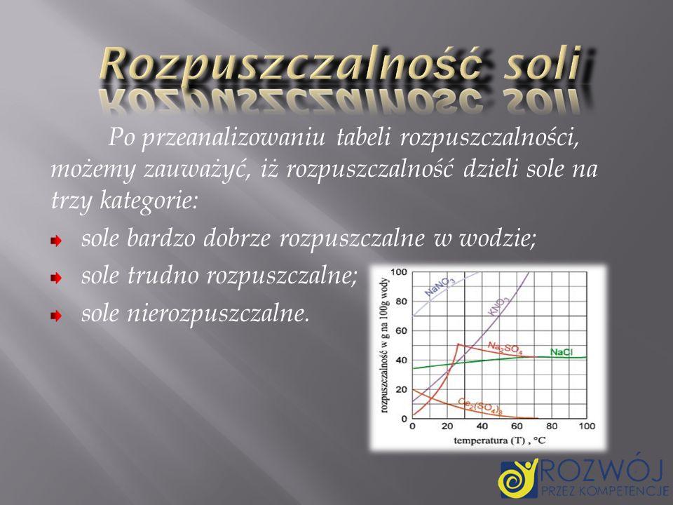 Rozpuszczalność soli Po przeanalizowaniu tabeli rozpuszczalności, możemy zauważyć, iż rozpuszczalność dzieli sole na trzy kategorie: