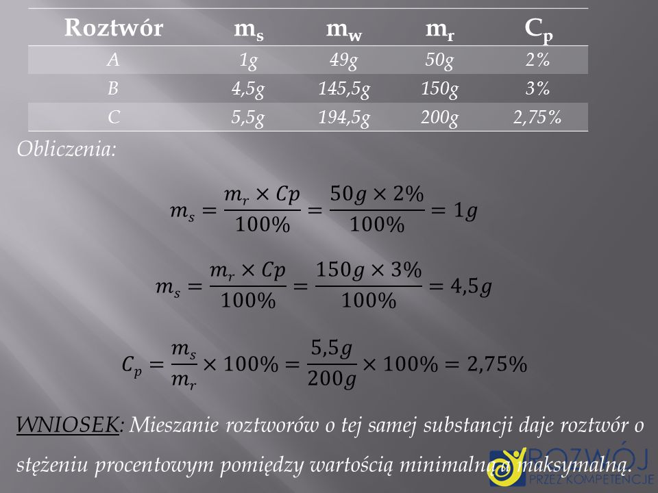 Roztwór ms. mw. mr. Cp. A. 1g. 49g. 50g. 2% B. 4,5g. 145,5g. 150g. 3% C. 5,5g. 194,5g.