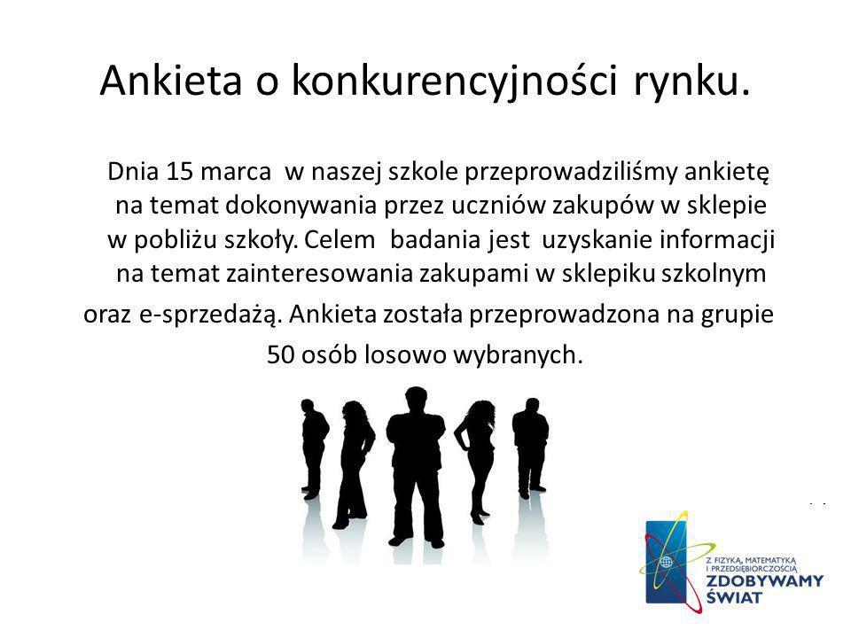 Ankieta o konkurencyjności rynku.