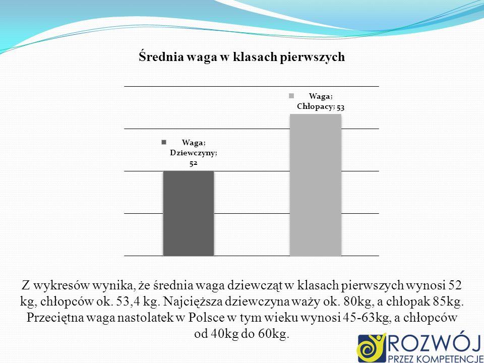 Średnia waga w klasach pierwszych