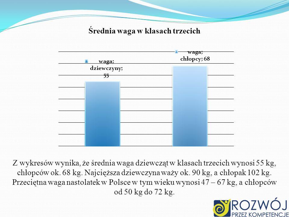 Średnia waga w klasach trzecich