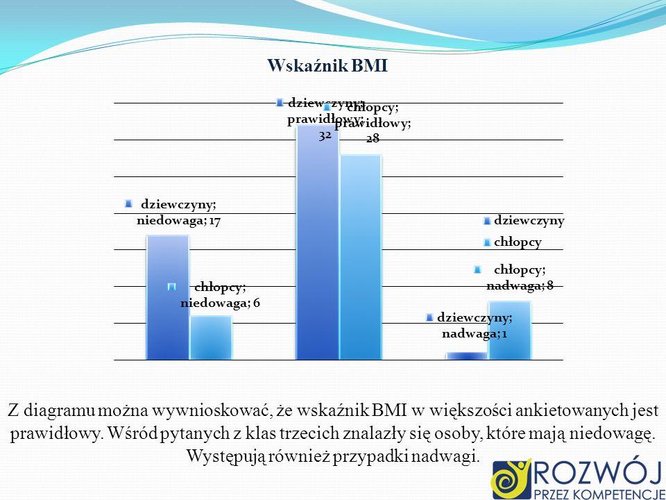 ,, Wskaźnik BMI.