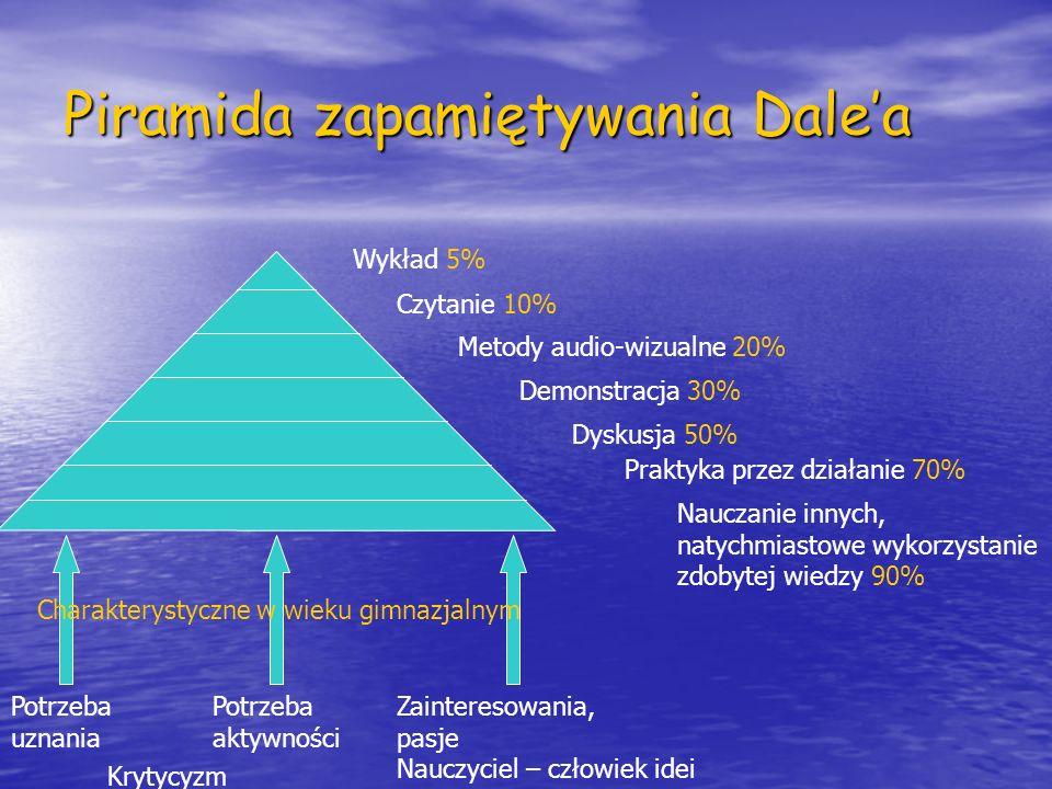 Piramida zapamiętywania Dale'a