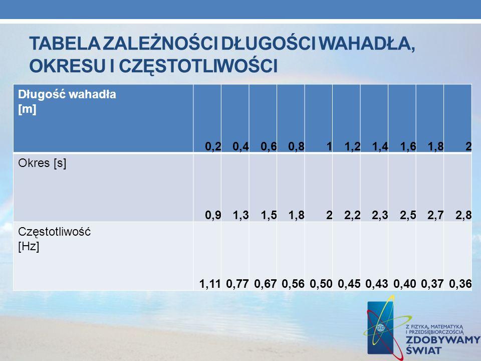 Tabela zależności długości wahadła, okresu i częstotliwości