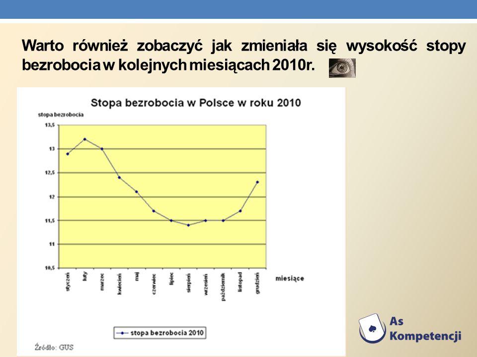 Warto również zobaczyć jak zmieniała się wysokość stopy bezrobocia w kolejnych miesiącach 2010r.