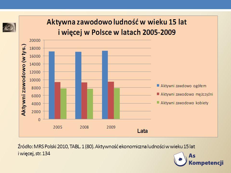 Źródło: MRS Polski 2010, TABL. 1 (80)