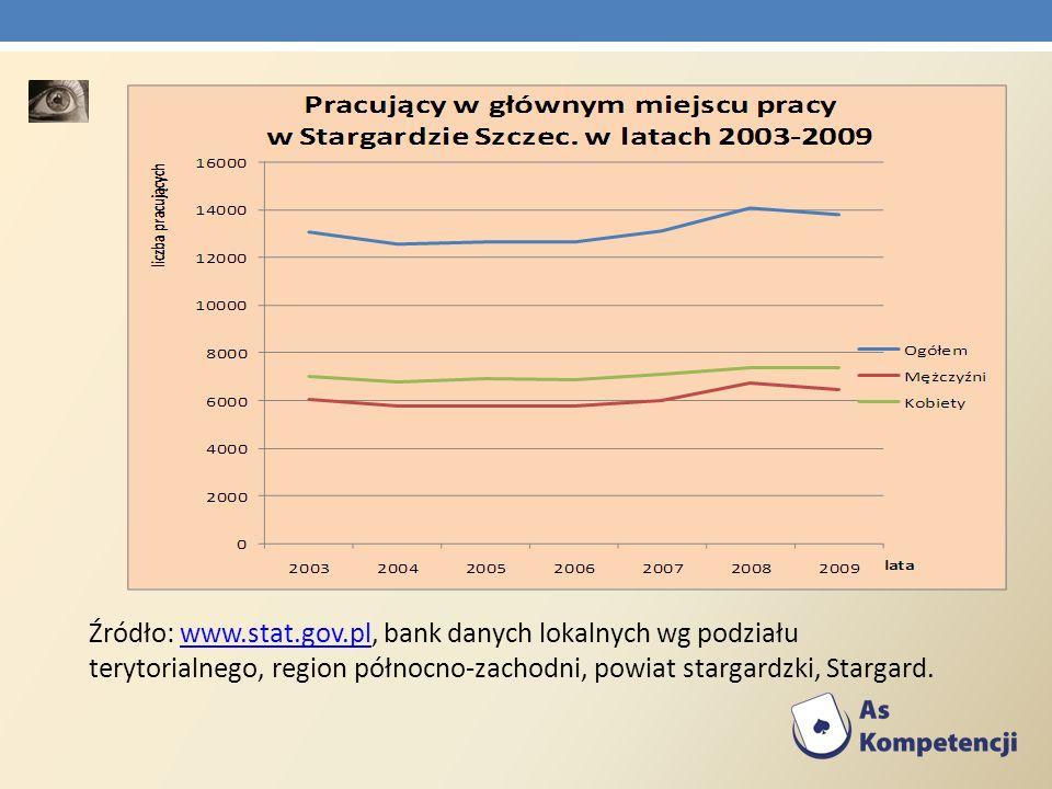 Źródło: www.stat.gov.pl, bank danych lokalnych wg podziału terytorialnego, region północno-zachodni, powiat stargardzki, Stargard.