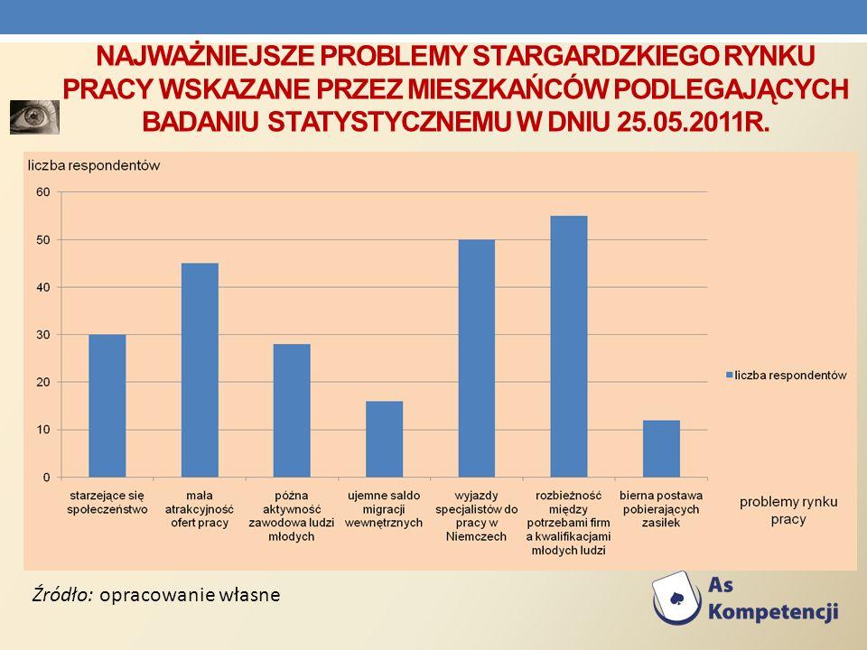 Najważniejsze problemy stargardzkiego rynku pracy wskazane przez mieszkańców podlegających badaniu statystycznemu w dniu 25.05.2011R.