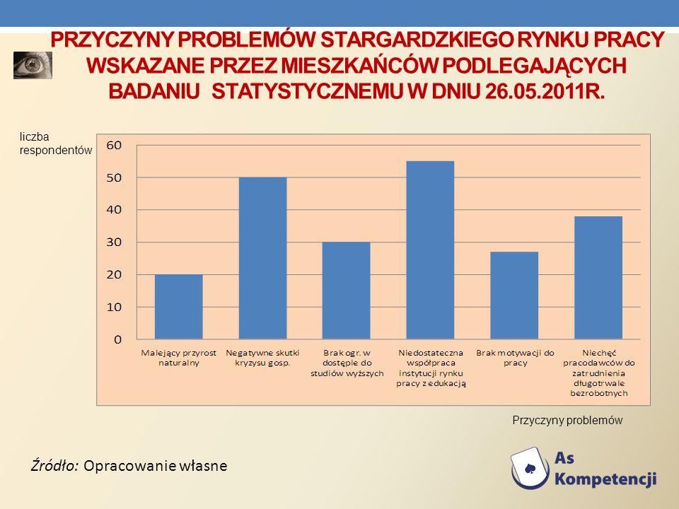 Przyczyny problemów stargardzkiego rynku pracy wskazane przez mieszkańców podlegających badaniu statystycznemu w dniu 26.05.2011R.