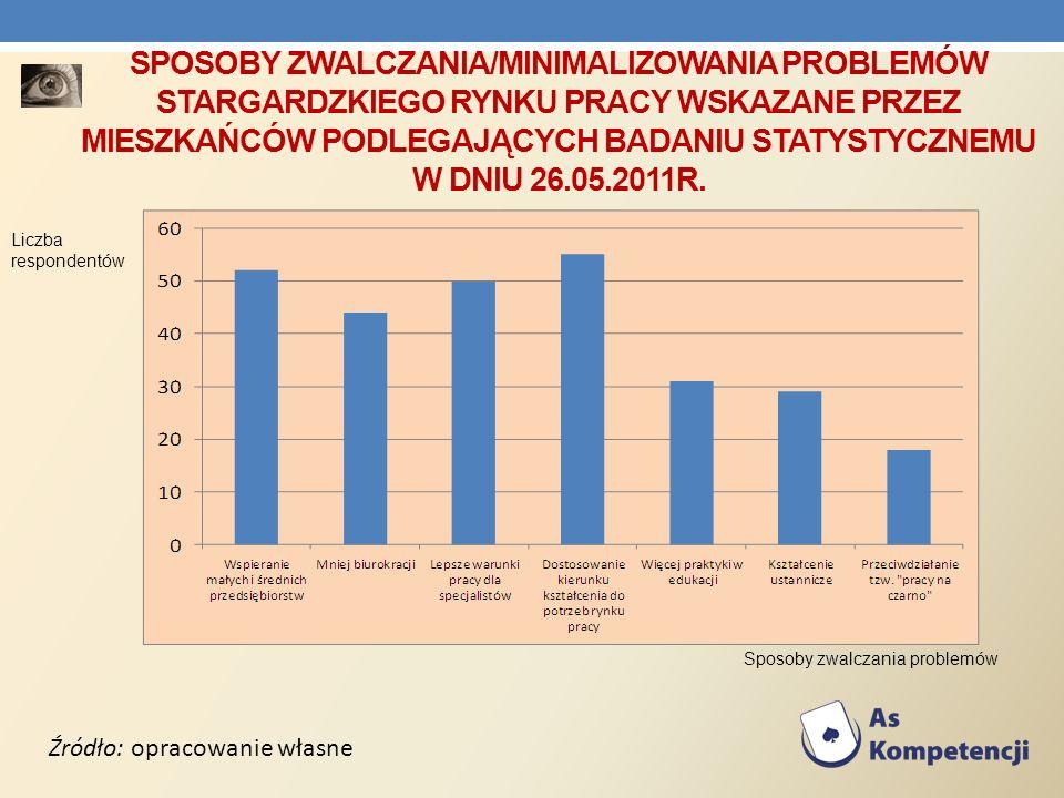 Sposoby zwalczania/minimalizowania problemów stargardzkiego rynku pracy wskazane przez mieszkańców podlegających badaniu statystycznemu w dniu 26.05.2011r.
