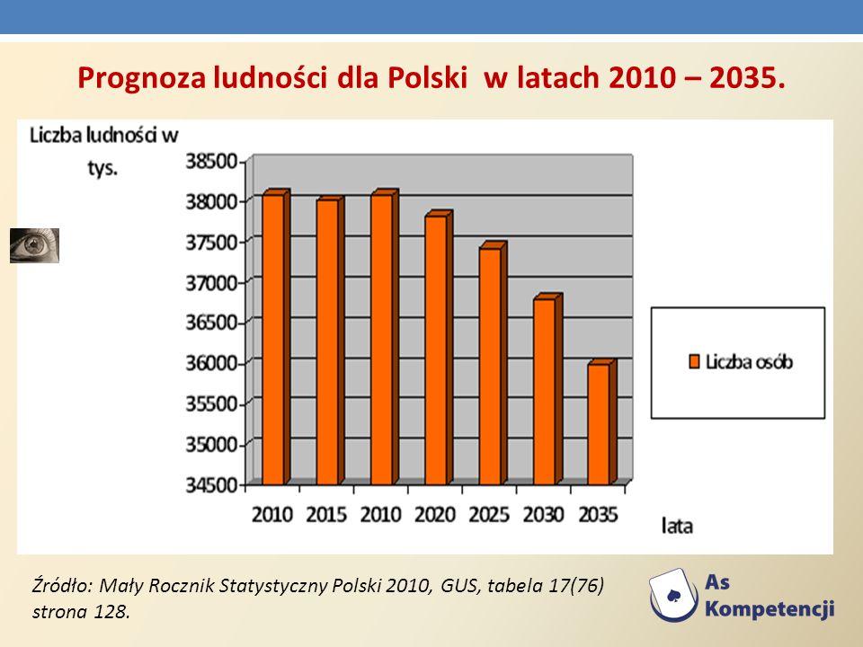 Prognoza ludności dla Polski w latach 2010 – 2035.