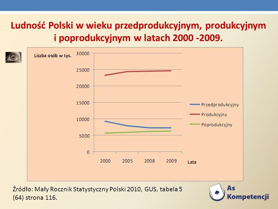 Ludność Polski w wieku przedprodukcyjnym, produkcyjnym i poprodukcyjnym w latach 2000 -2009.