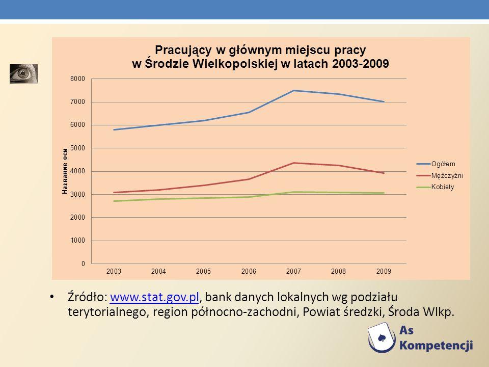 Źródło: www.stat.gov.pl, bank danych lokalnych wg podziału terytorialnego, region północno-zachodni, Powiat średzki, Środa Wlkp.