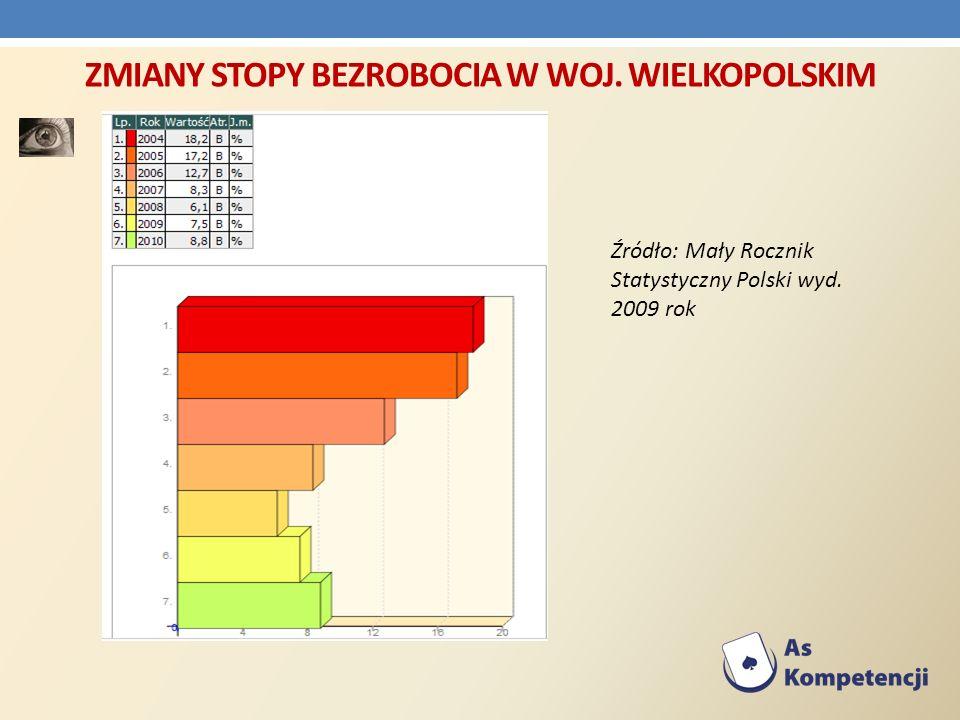 Zmiany stopy bezrobocia w woj. wielkopolskim