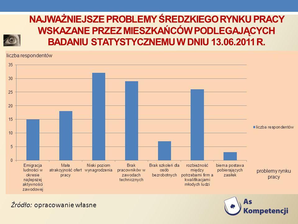 Najważniejsze problemy Średzkiego rynku pracy wskazane przez mieszkańców podlegających badaniu statystycznemu w dniu 13.06.2011 R.