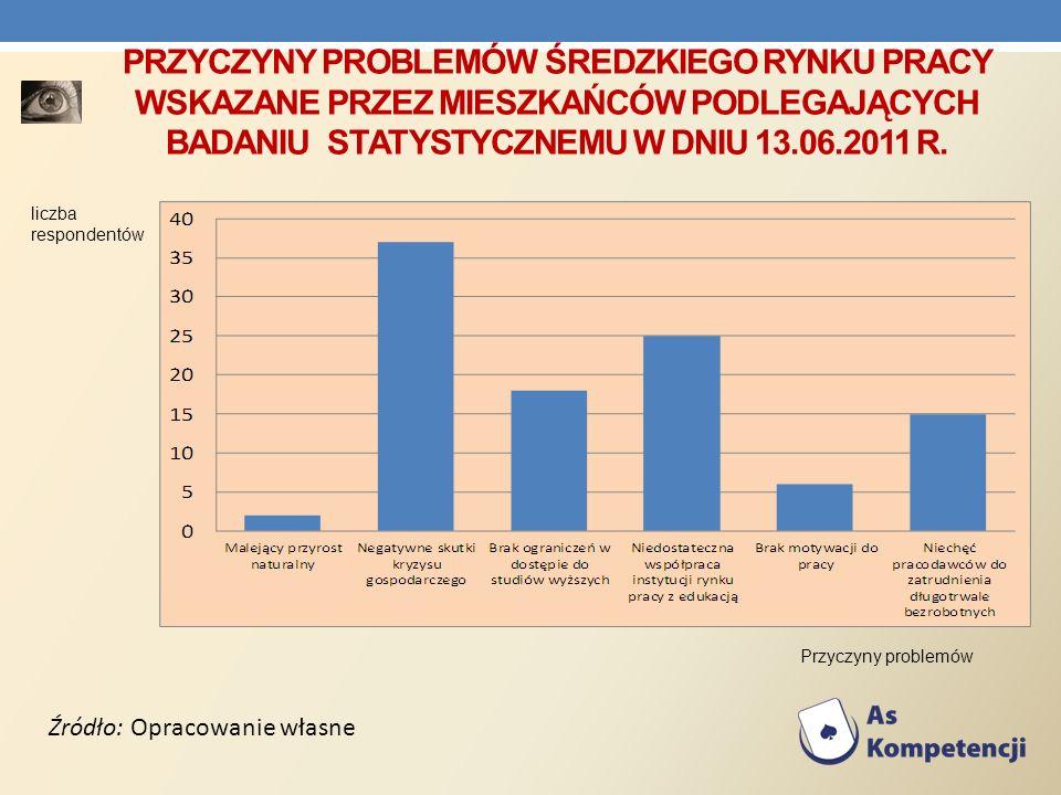 Przyczyny problemów Średzkiego rynku pracy wskazane przez mieszkańców podlegających badaniu statystycznemu w dniu 13.06.2011 R.