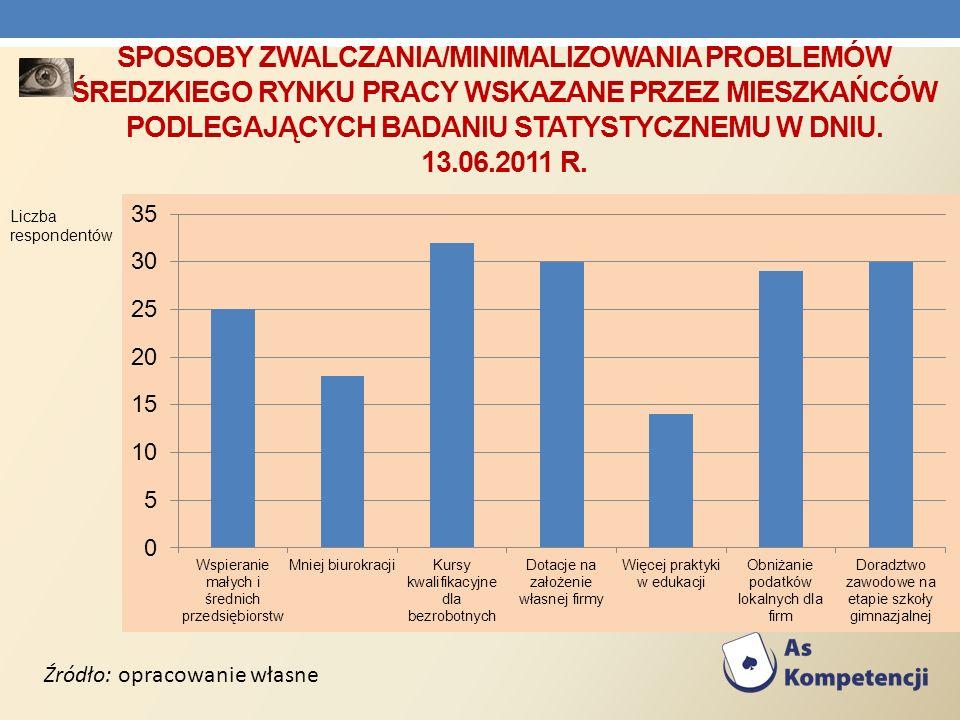 Sposoby zwalczania/minimalizowania problemów Średzkiego rynku pracy wskazane przez mieszkańców podlegających badaniu statystycznemu w dniu. 13.06.2011 r.