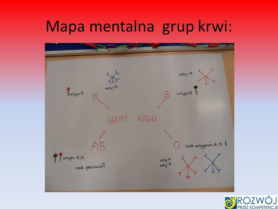 Mapa mentalna grup krwi: