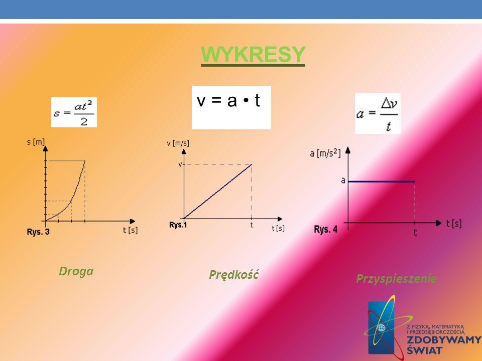Wykresy v = a • t Droga Prędkość Przyspieszenie