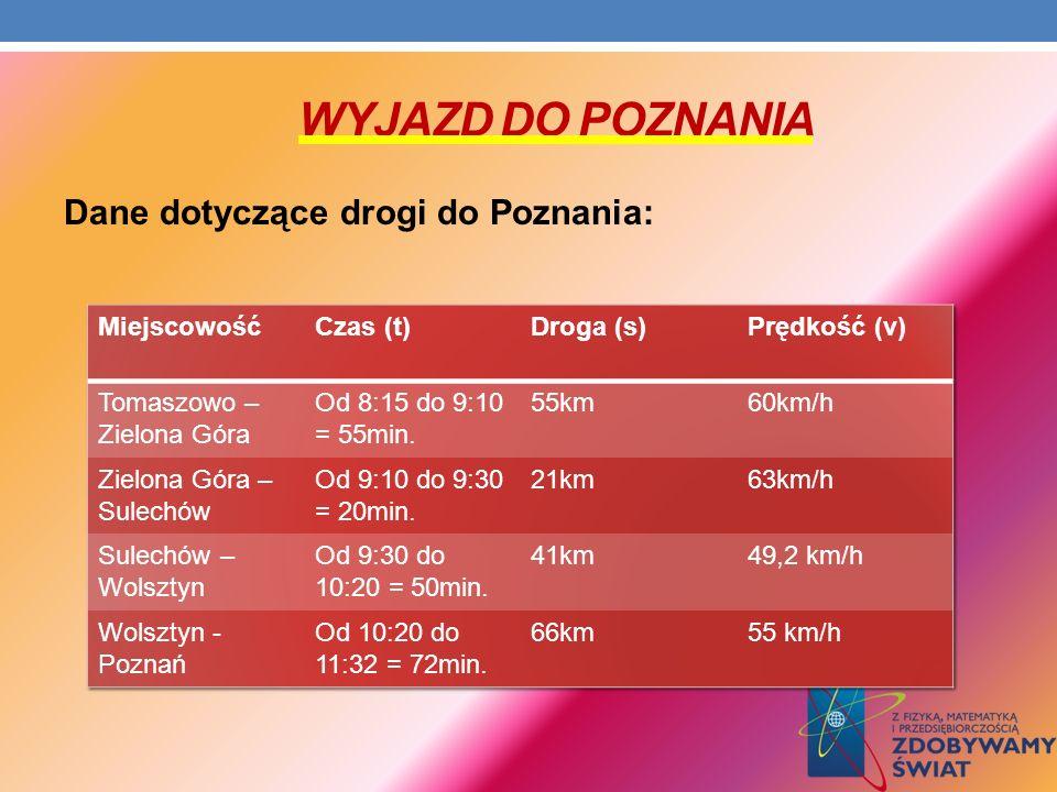 Wyjazd do poznania Dane dotyczące drogi do Poznania: Miejscowość