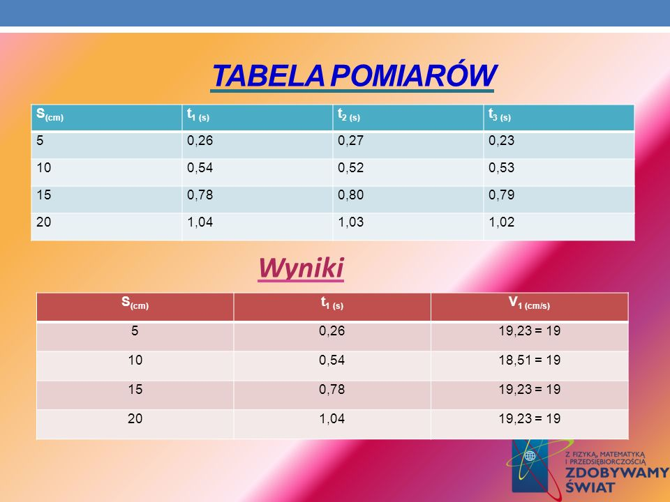 Tabela Pomiarów Wyniki S(cm) t1 (s) t2 (s) t3 (s) 5 0,26 0,27 0,23 10
