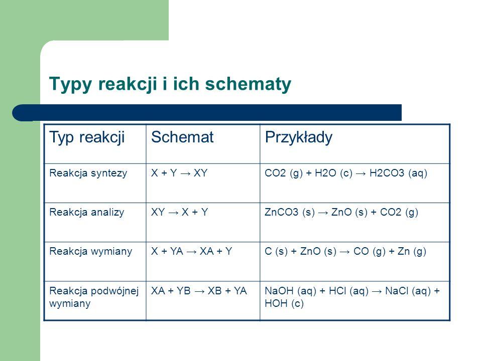 Typy reakcji i ich schematy