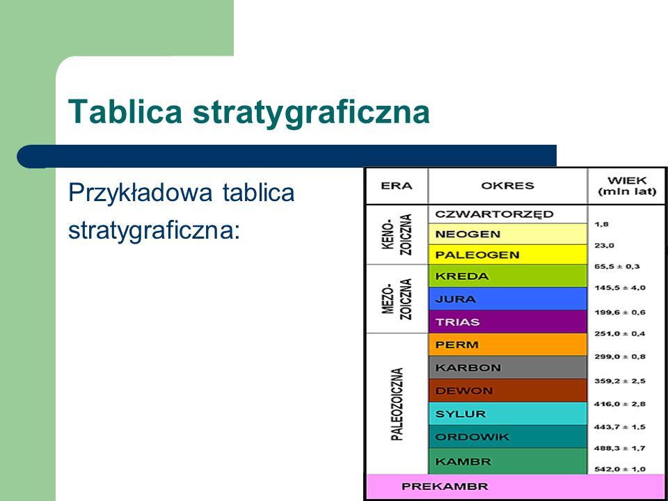 Tablica stratygraficzna