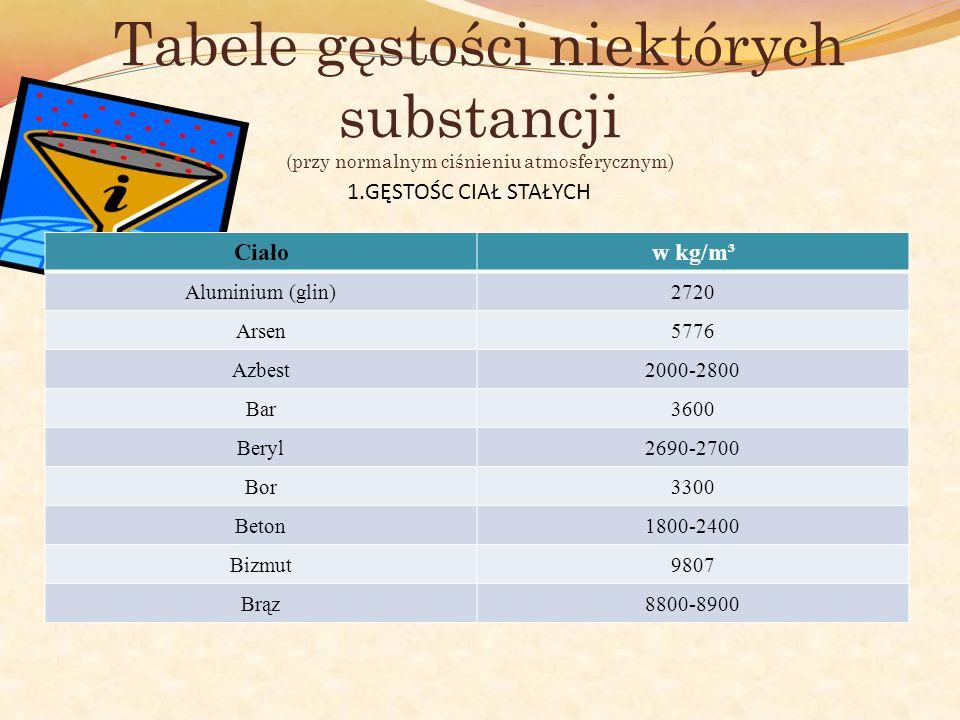 Tabele gęstości niektórych substancji (przy normalnym ciśnieniu atmosferycznym)