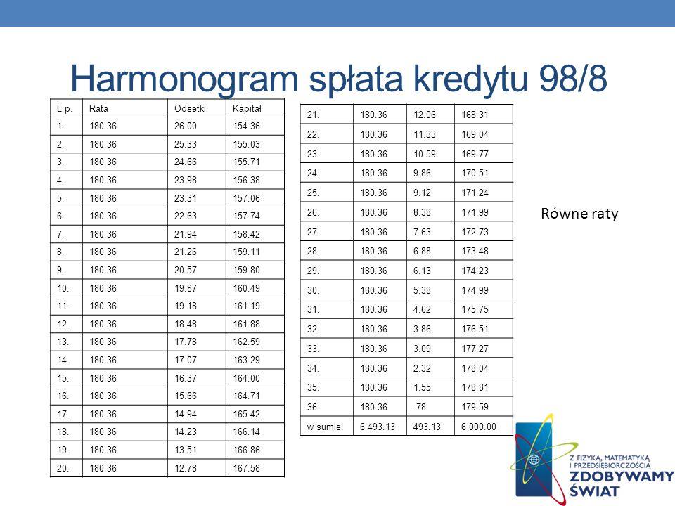 Harmonogram spłata kredytu 98/8