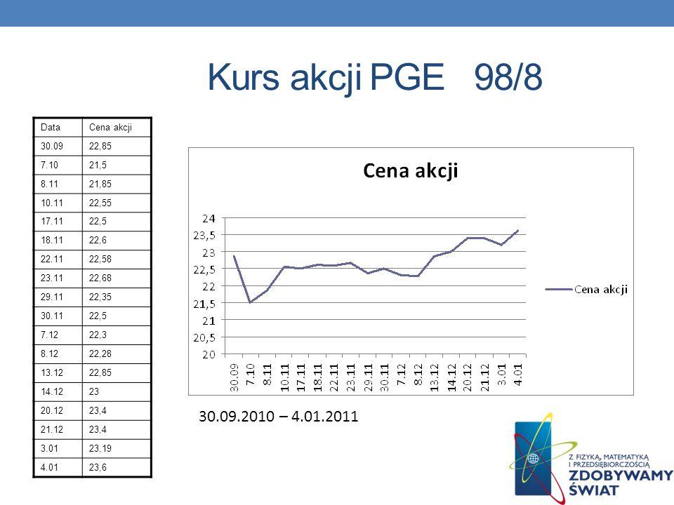 Kurs akcji PGE 98/8 30.09.2010 – 4.01.2011 Data Cena akcji 30.09 22,85