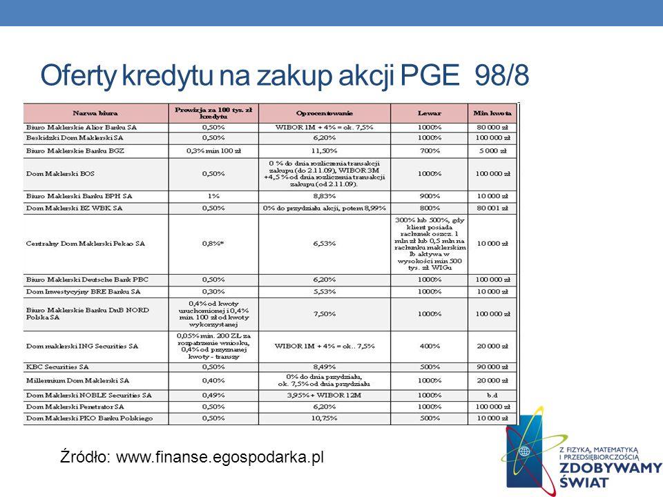 Oferty kredytu na zakup akcji PGE 98/8