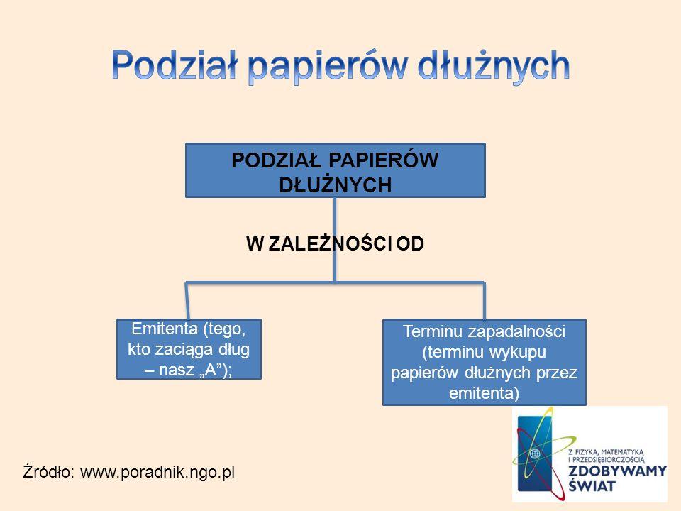 Podział papierów dłużnych