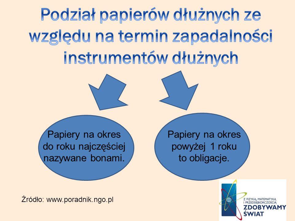 Podział papierów dłużnych ze względu na termin zapadalności instrumentów dłużnych