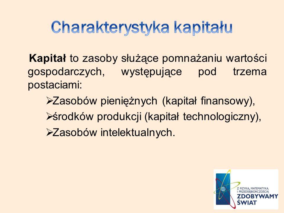 Charakterystyka kapitału