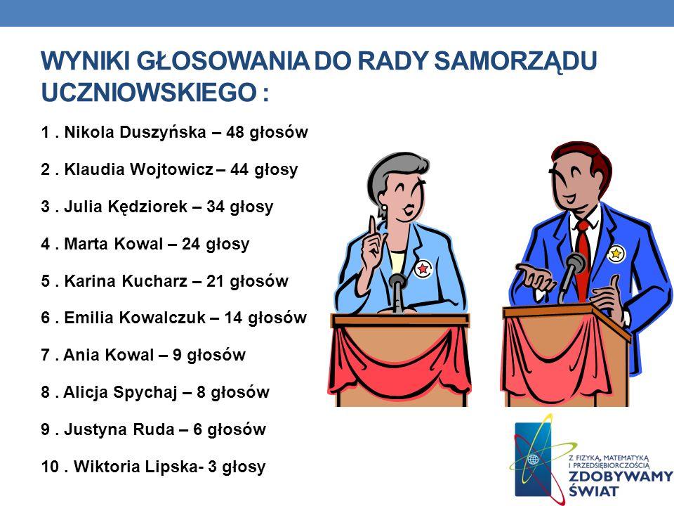 Wyniki głosowania do Rady Samorządu Uczniowskiego :