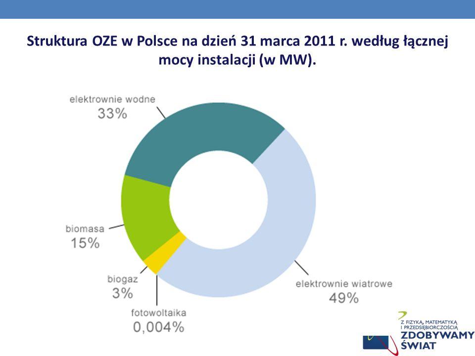 Struktura OZE w Polsce na dzień 31 marca 2011 r