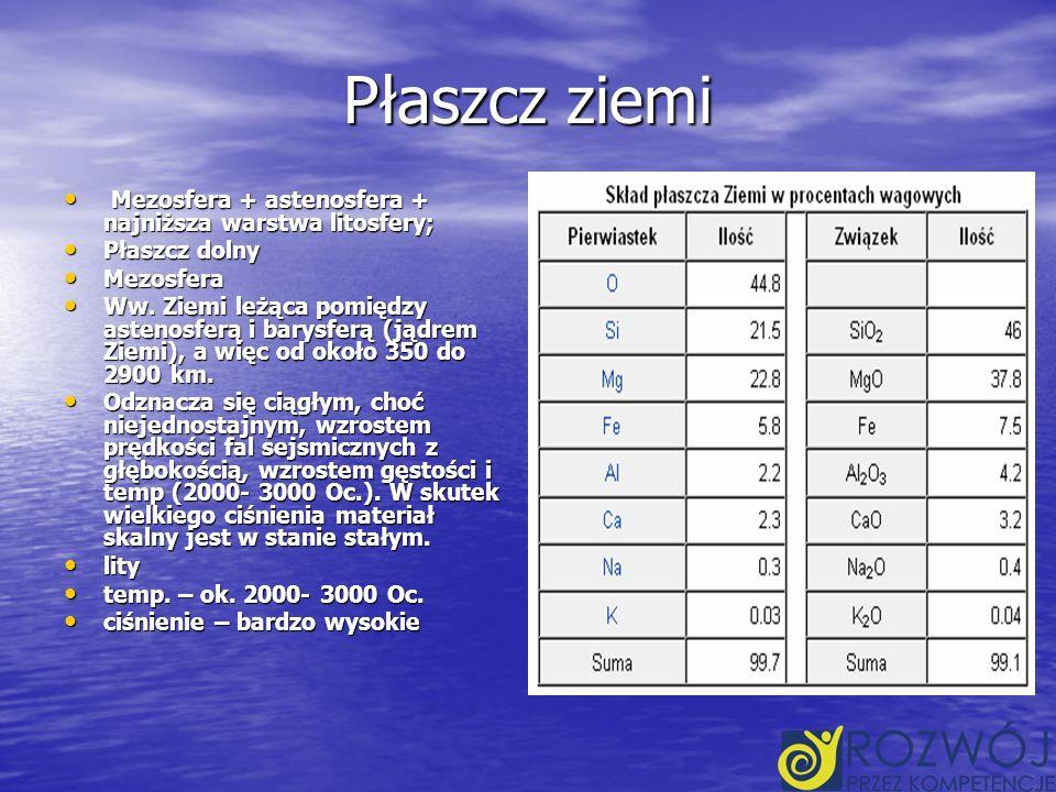Płaszcz ziemi Mezosfera + astenosfera + najniższa warstwa litosfery;