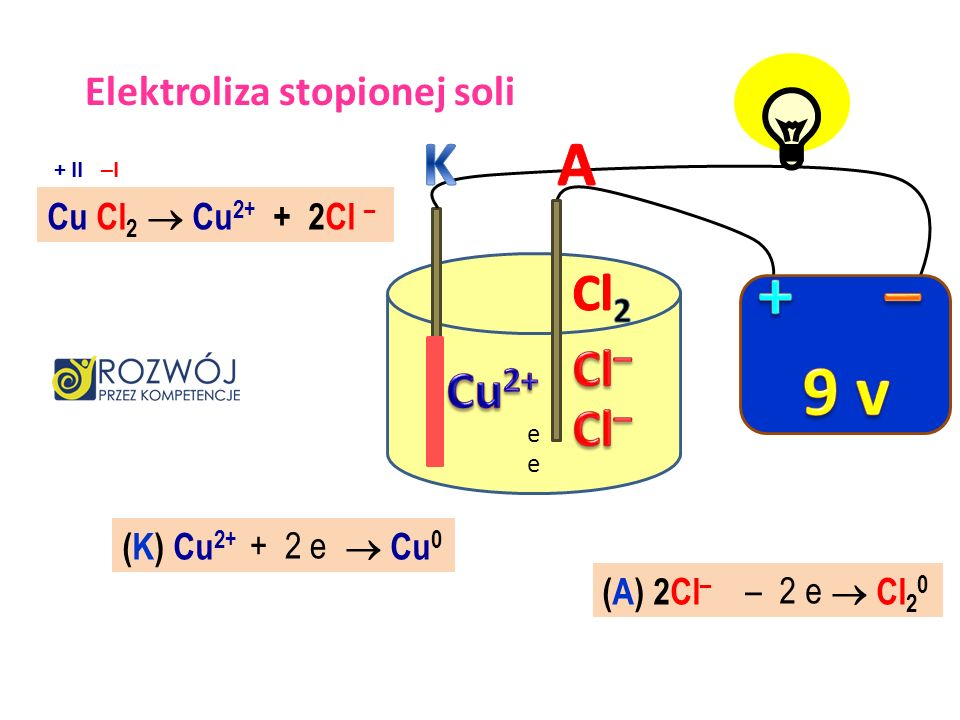9 v + – K A Cl2 Cl– Cu2+ Cl– Elektroliza stopionej soli