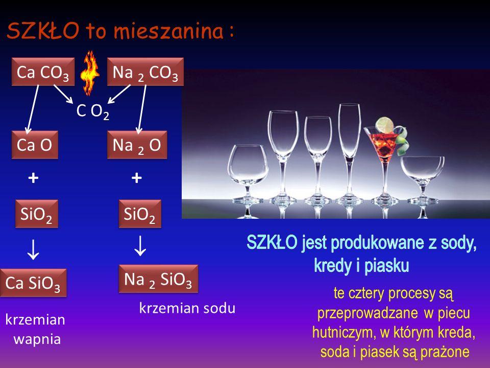 SZKŁO to mieszanina : + +   Ca CO3 Na 2 CO3 C O2 Ca O Na 2 O SiO2