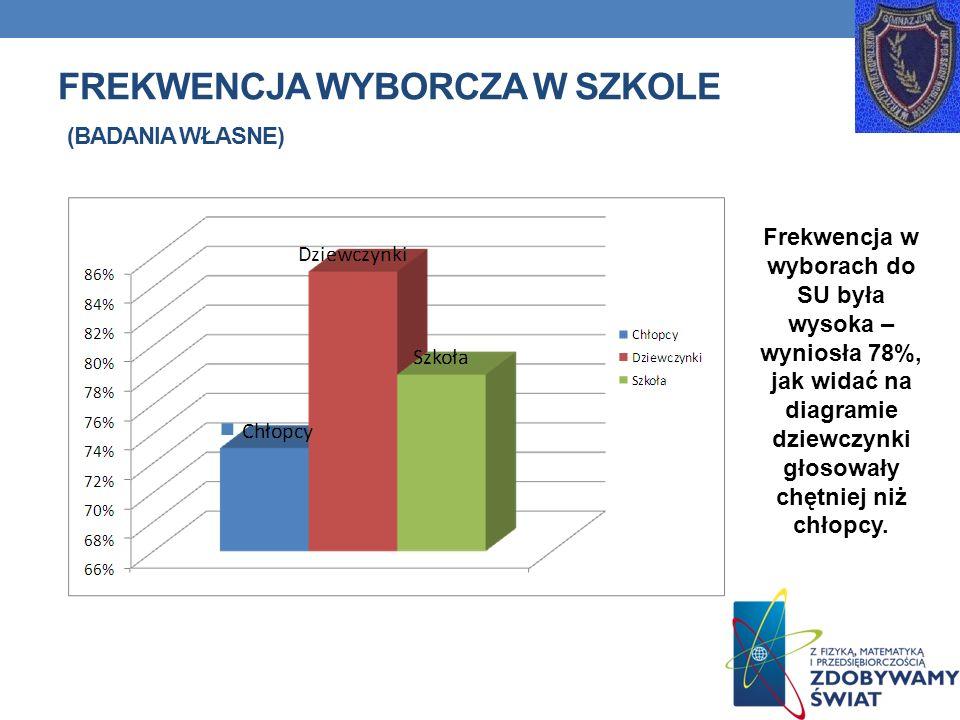 Frekwencja wyborcza w szkole (badania własne)