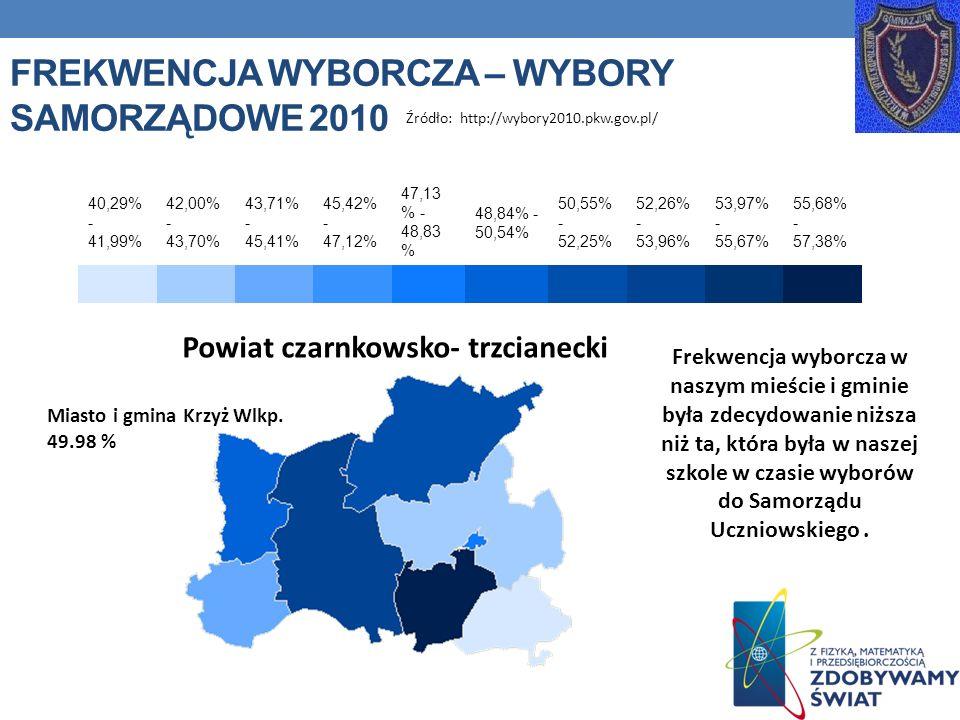 Frekwencja wyborcza – wybory samorządowe 2010