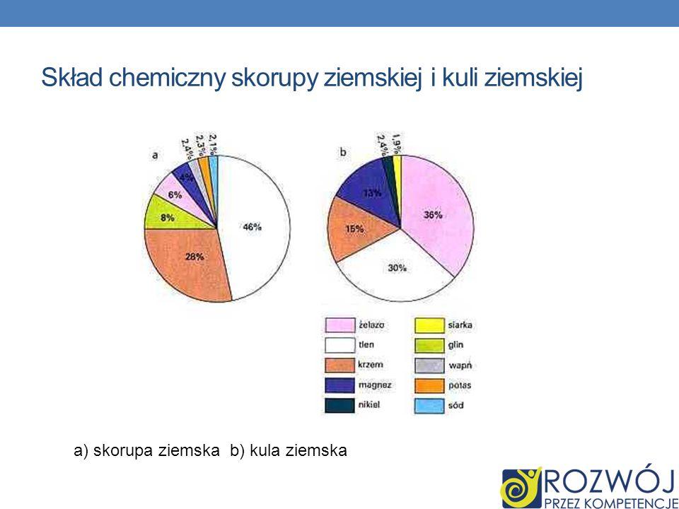 Skład chemiczny skorupy ziemskiej i kuli ziemskiej
